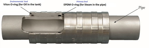 Pyplok Fitting for Heating Coil Systems with Environmental Seal Viton and Primary Seal EPDM
