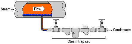 Pyplok Fittings in Steam Traps